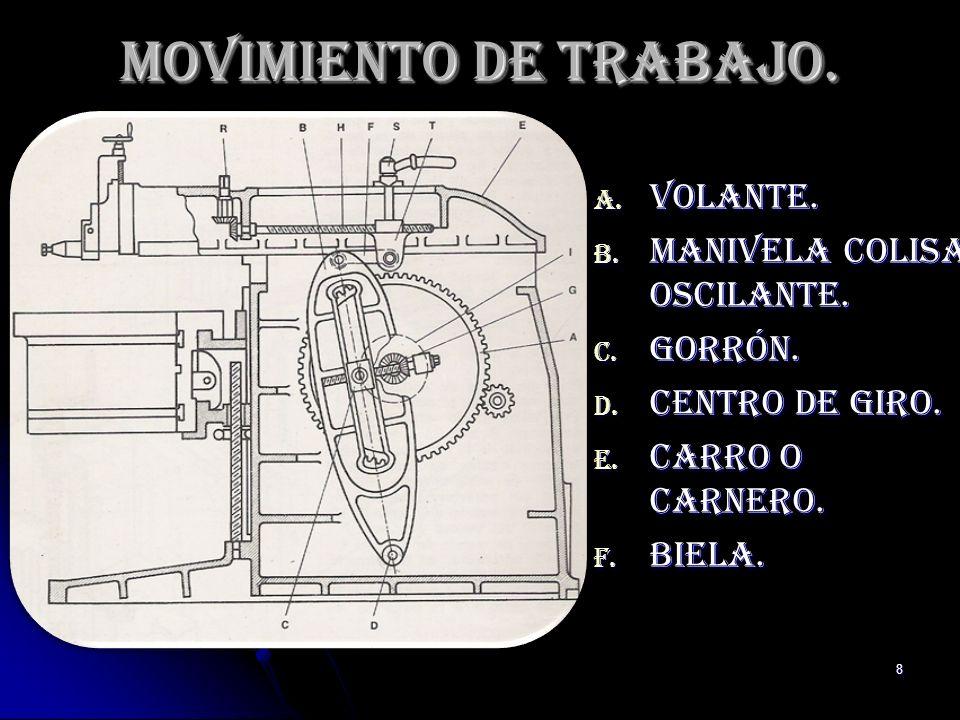 8 Movimiento de trabajo. A. Volante. B. Manivela colisa oscilante. C. Gorrón. D. Centro de giro. E. Carro o carnero. F. Biela.