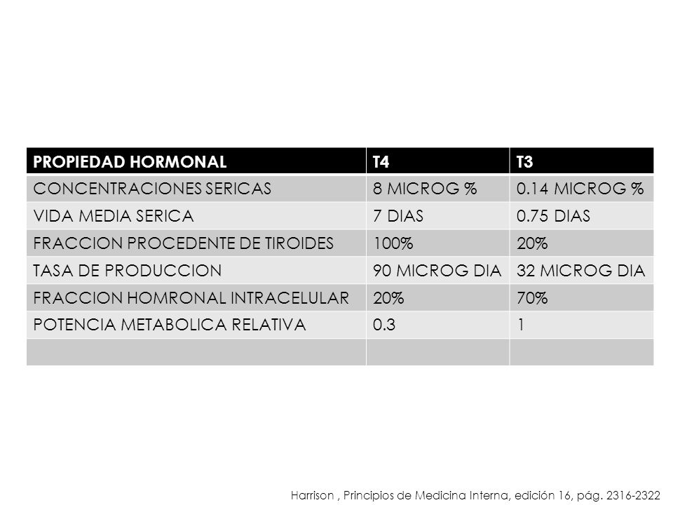 PROPIEDAD HORMONALT4T3 CONCENTRACIONES SERICAS8 MICROG %0.14 MICROG % VIDA MEDIA SERICA7 DIAS0.75 DIAS FRACCION PROCEDENTE DE TIROIDES100%20% TASA DE