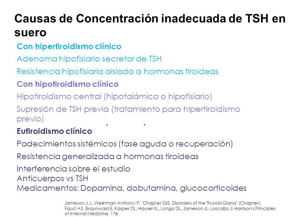 Causas de Concentración inadecuada de TSH en suero Con hipertiroidismo clínico Adenoma hipofisiario secretor de TSH Resistencia hipofisiaria aislada a