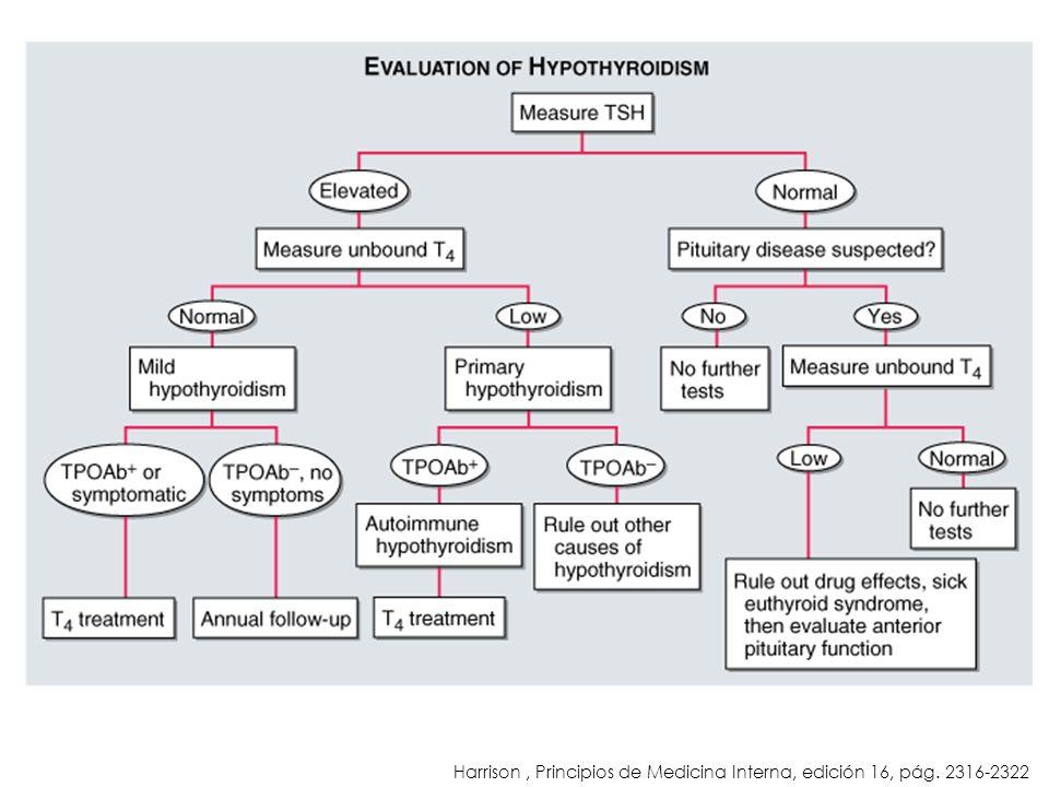 Harrison, Principios de Medicina Interna, edición 16, pág. 2316-2322