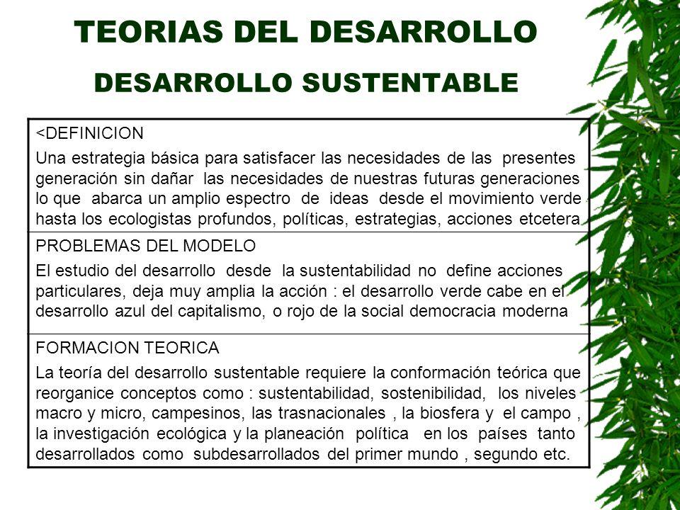 TEORIAS DEL DESARROLLO DESARROLLO SUSTENTABLE <DEFINICION Una estrategia básica para satisfacer las necesidades de las presentes generación sin dañar