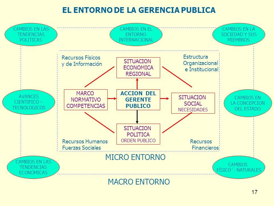17 ACCION DEL GERENTE PUBLICO SITUACION ECONOMICA REGIONAL SITUACION POLITICA ORDEN PUBLICO SITUACION SOCIAL NECESIDADES MARCO NORMATIVO COMPETENCIAS