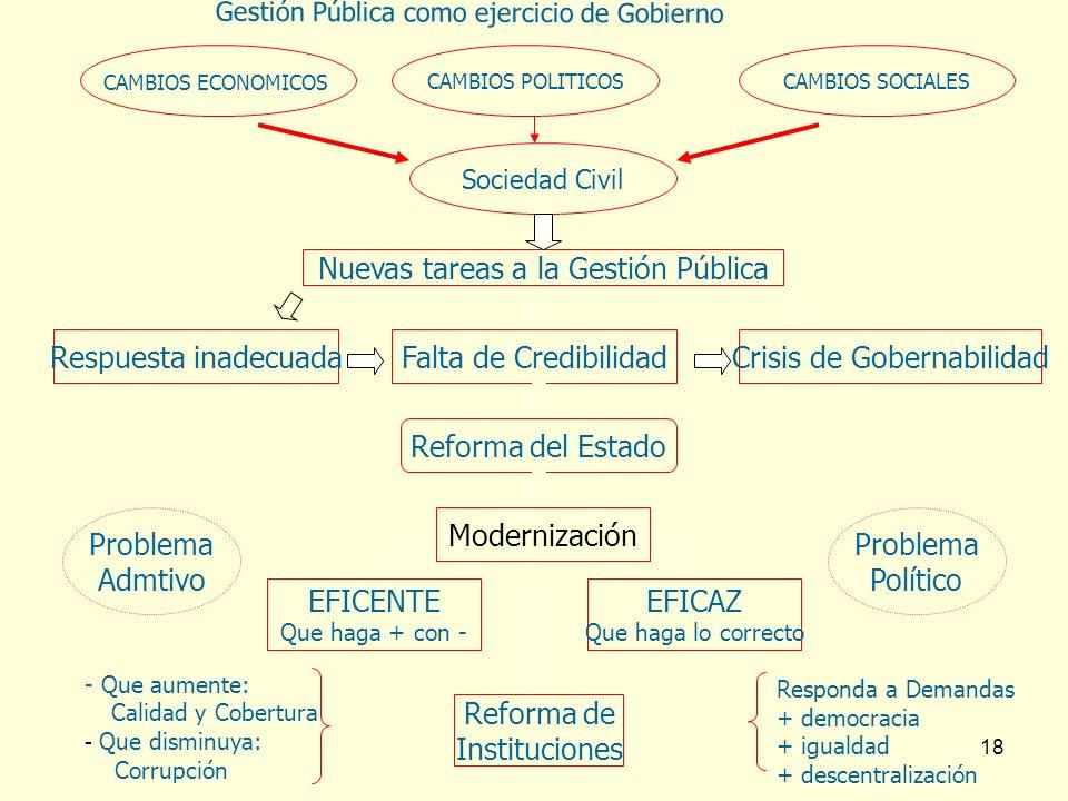18 Sociedad Civil CAMBIOS ECONOMICOS CAMBIOS SOCIALES Respuesta inadecuada Nuevas tareas a la Gestión Pública Crisis de Gobernabilidad Reforma del Est