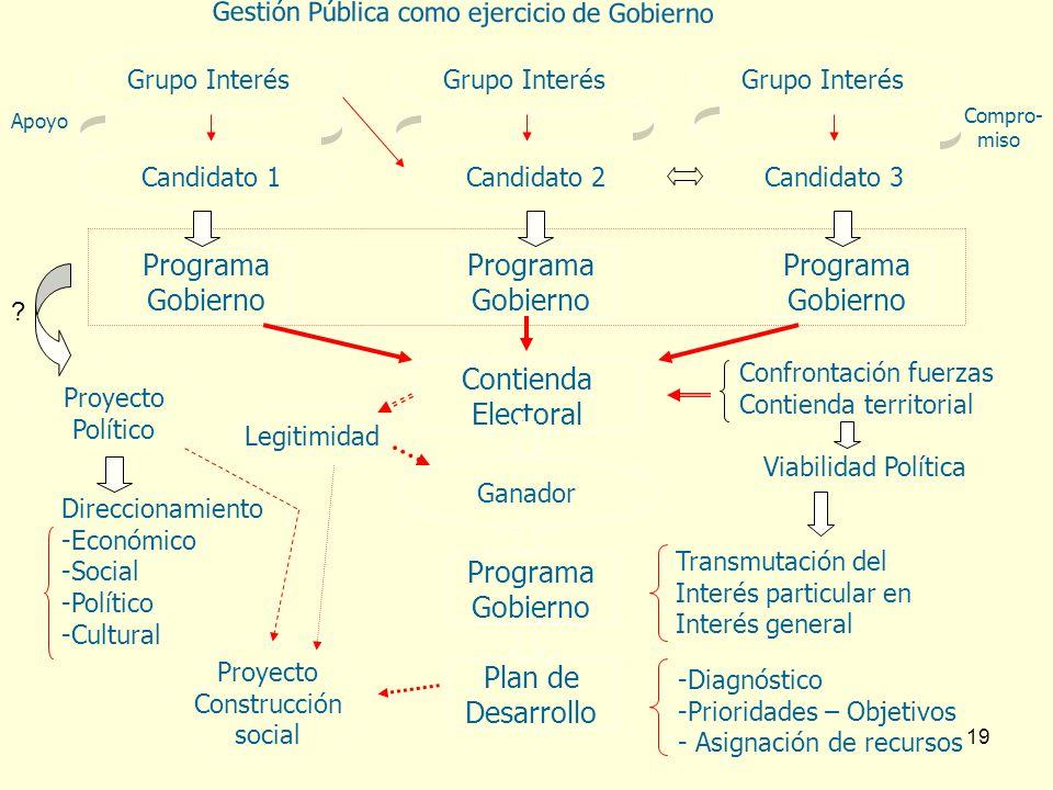 19 Candidato 1Candidato 2Candidato 3 Grupo Interés Programa Gobierno Programa Gobierno Programa Gobierno Contienda Electoral Ganador Programa Gobierno