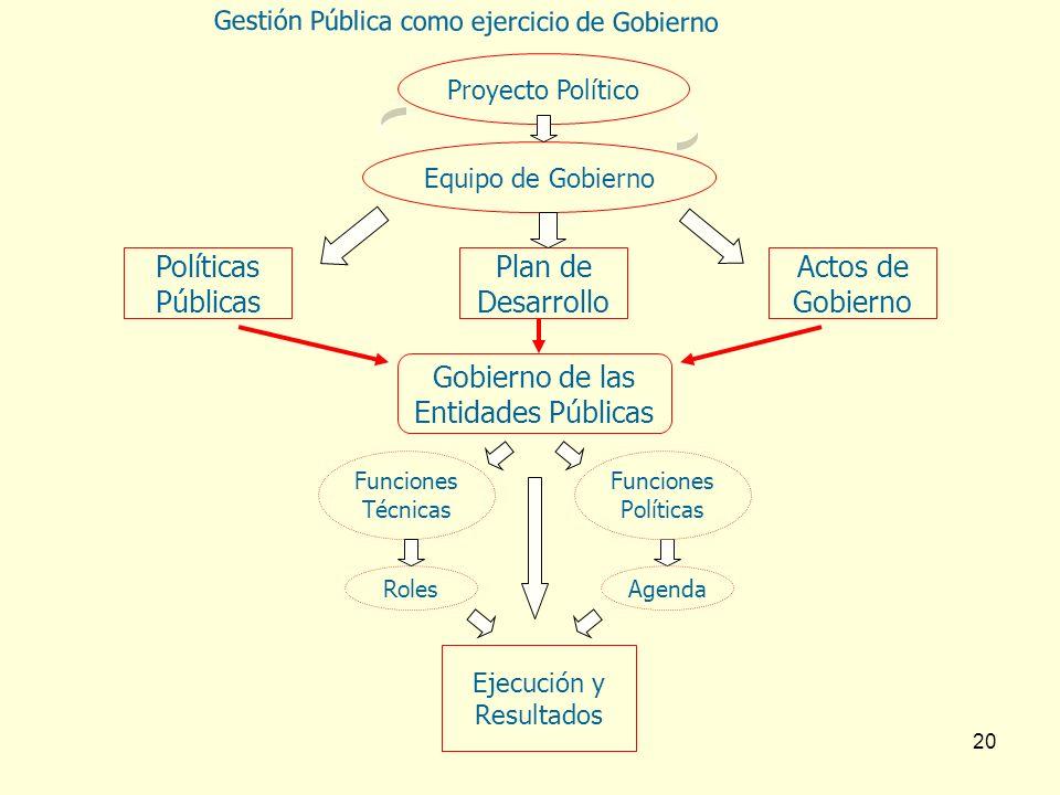 20 Equipo de Gobierno Proyecto Político Políticas Públicas Plan de Desarrollo Actos de Gobierno Gobierno de las Entidades Públicas Ejecución y Resulta