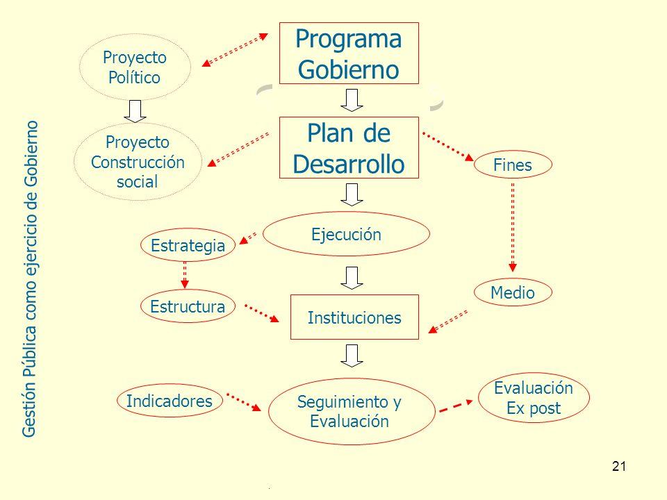 21 Ejecución Programa Gobierno Plan de Desarrollo Proyecto Político Proyecto Construcción social Instituciones Seguimiento y Evaluación Fines Medio Es