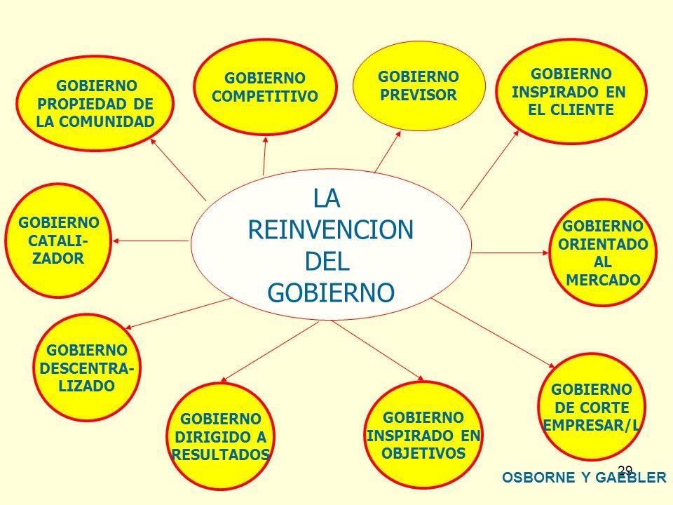 29 LA REINVENCION DEL GOBIERNO DESCENTRA- LIZADO GOBIERNO DIRIGIDO A RESULTADOS GOBIERNO ORIENTADO AL MERCADO GOBIERNO DE CORTE EMPRESAR/L GOBIERNO CA