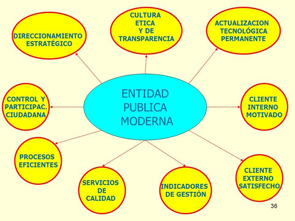 36 ENTIDAD PUBLICA MODERNA PROCESOS EFICIENTES SERVICIOS DE CALIDAD CLIENTE INTERNO MOTIVADO CLIENTE EXTERNO SATISFECHO CONTROL Y PARTICIPAC. CIUDADAN