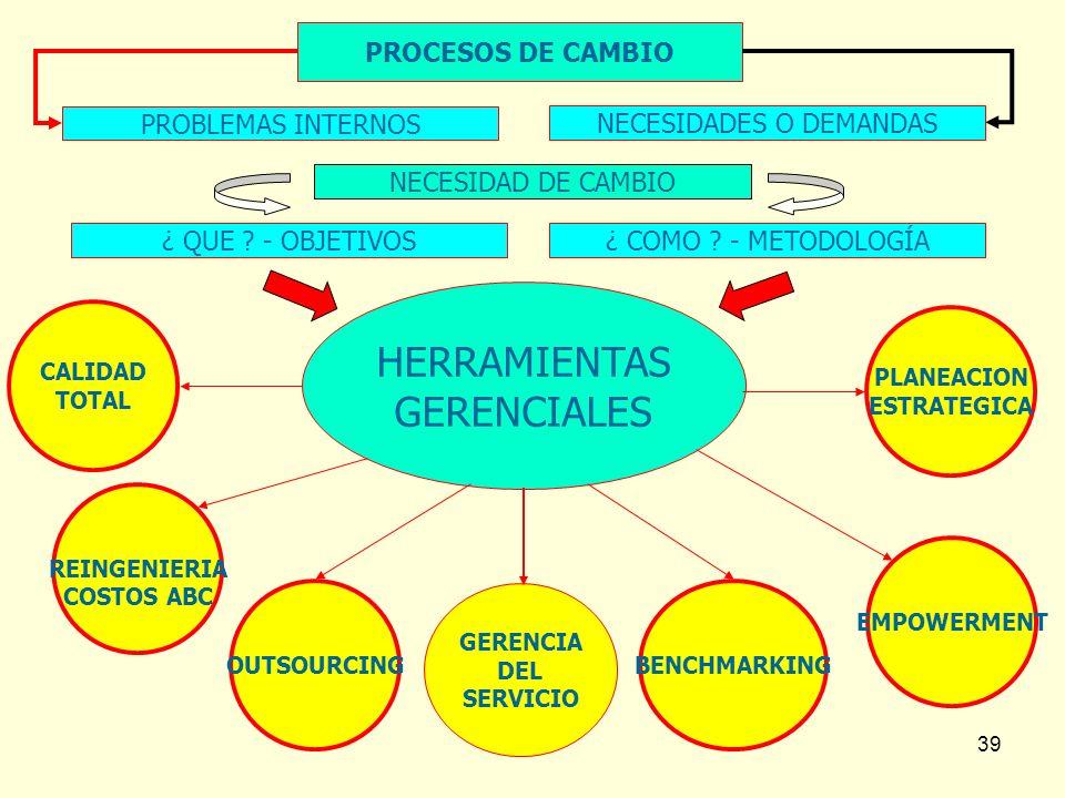 39 HERRAMIENTAS GERENCIALES REINGENIERIA COSTOS ABC OUTSOURCING PLANEACION ESTRATEGICA EMPOWERMENT CALIDAD TOTAL BENCHMARKING PROCESOS DE CAMBIO PROBL