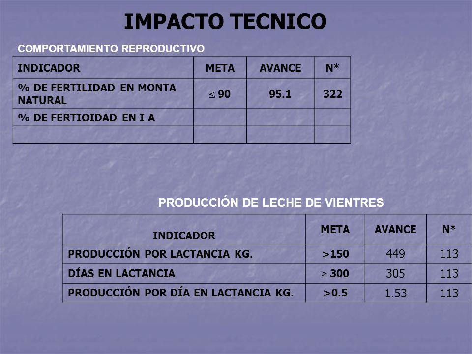 COMPORTAMIENTO REPRODUCTIVO INDICADORMETAAVANCEN* % DE FERTILIDAD EN MONTA NATURAL 90 95.1322 % DE FERTIOIDAD EN I A IMPACTO TECNICO PRODUCCIÓN DE LECHE DE VIENTRES INDICADOR METAAVANCEN* PRODUCCIÓN POR LACTANCIA KG.>150 449113 DÍAS EN LACTANCIA 300 305113 PRODUCCIÓN POR DÍA EN LACTANCIA KG.>0.5 1.53113