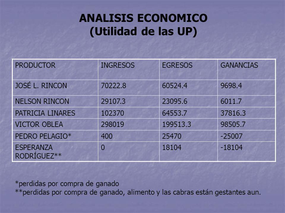 ANALISIS ECONOMICO (Utilidad de las UP) PRODUCTORINGRESOSEGRESOSGANANCIAS JOSÉ L.