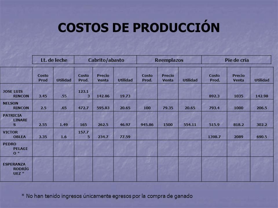 Lt. de leche Cabrito/abastoReemplazos Pie de cría Costo ProdUtilidad Costo Prod.
