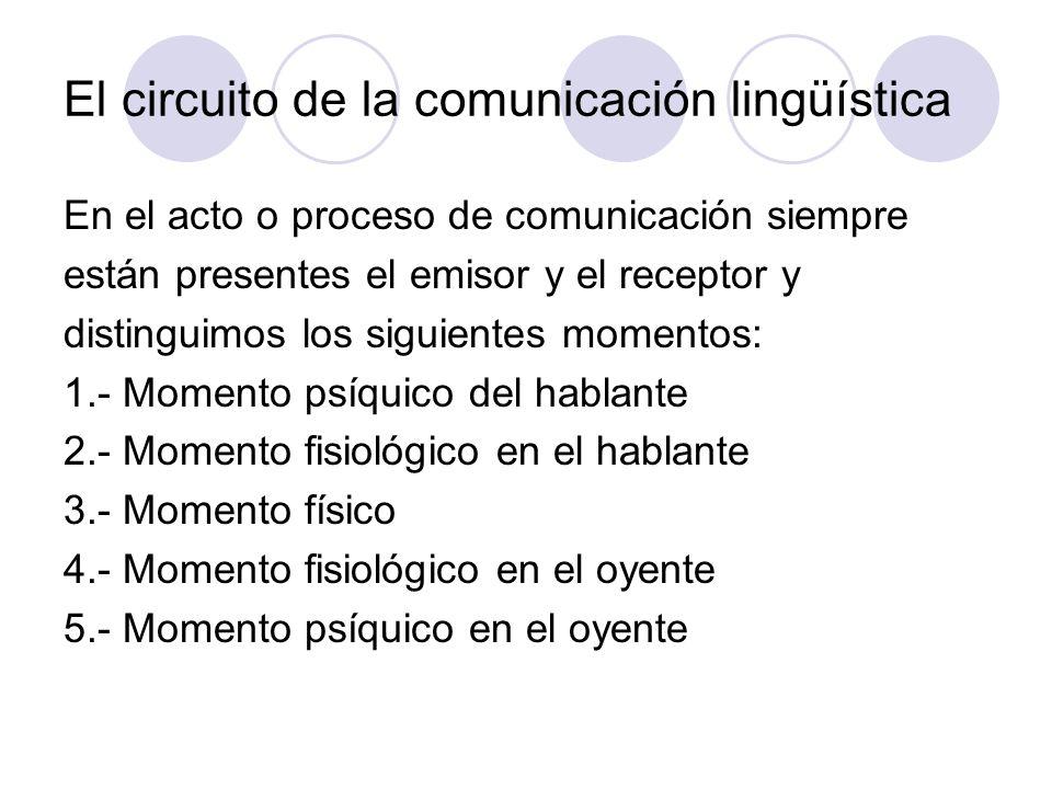 El circuito de la comunicación lingüística En el acto o proceso de comunicación siempre están presentes el emisor y el receptor y distinguimos los sig