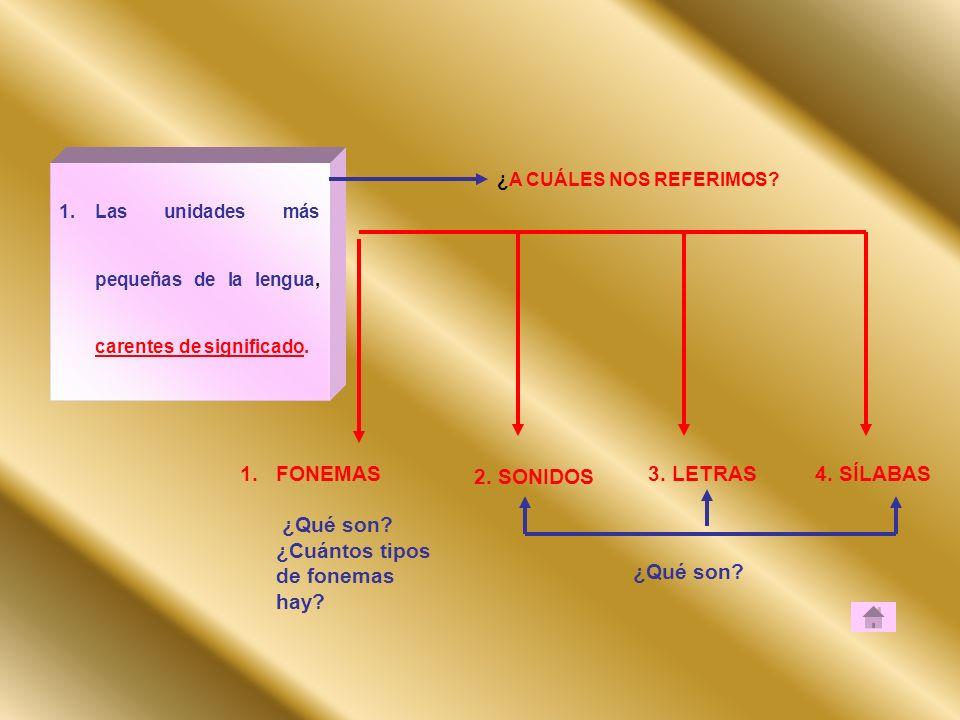 1.Las unidades más pequeñas de la lengua, carentes de significado. ¿A CUÁLES NOS REFERIMOS? 1.FONEMAS ¿Qué son? ¿Cuántos tipos de fonemas hay? 2. SONI