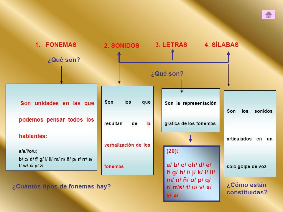 1.FONEMAS ¿Qué son? 2. SONIDOS 3. LETRAS4. SÍLABAS ¿Qué son? Son unidades en las que podemos pensar todos los hablantes: a/e/i/o/u; b/ c/ d/ f/ g/ l/