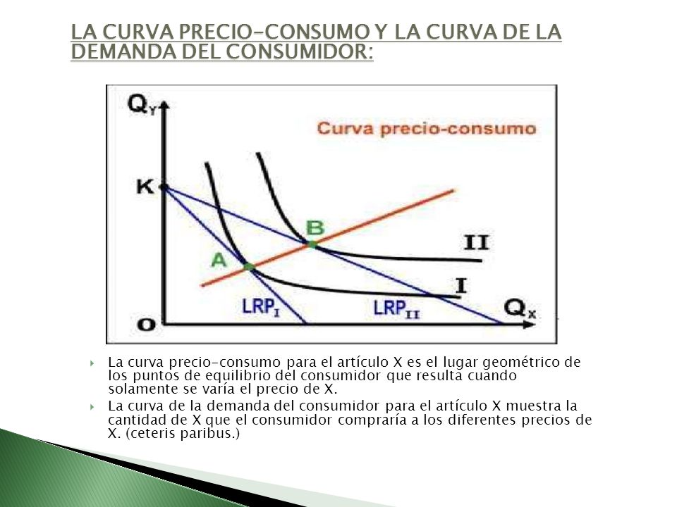 LA CURVA PRECIO-CONSUMO Y LA CURVA DE LA DEMANDA DEL CONSUMIDOR: La curva precio-consumo para el artículo X es el lugar geométrico de los puntos de eq