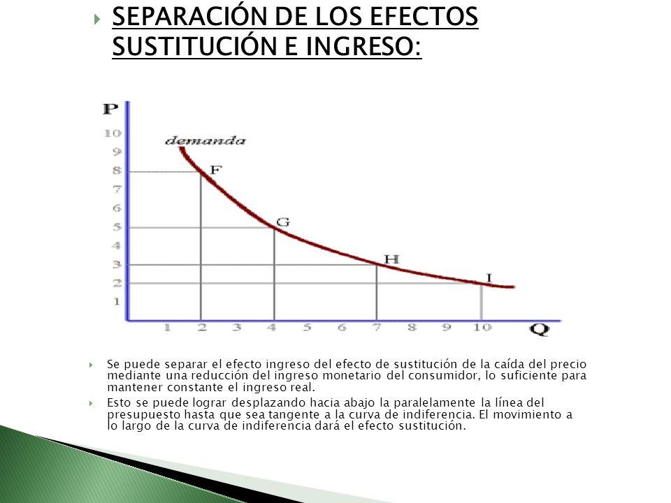 SEPARACIÓN DE LOS EFECTOS SUSTITUCIÓN E INGRESO: Se puede separar el efecto ingreso del efecto de sustitución de la caída del precio mediante una redu