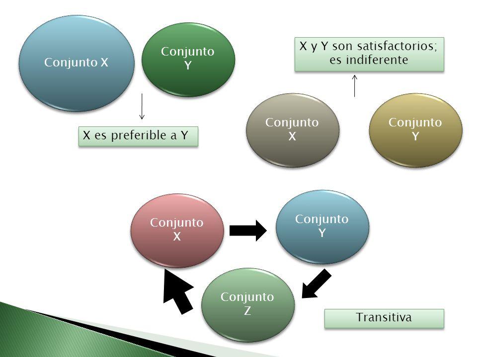 Conjunto X Conjunto Y X es preferible a Y Conjunto X Conjunto Y X y Y son satisfactorios; es indiferente Conjunto X Conjunto Z Conjunto Y Transitiva