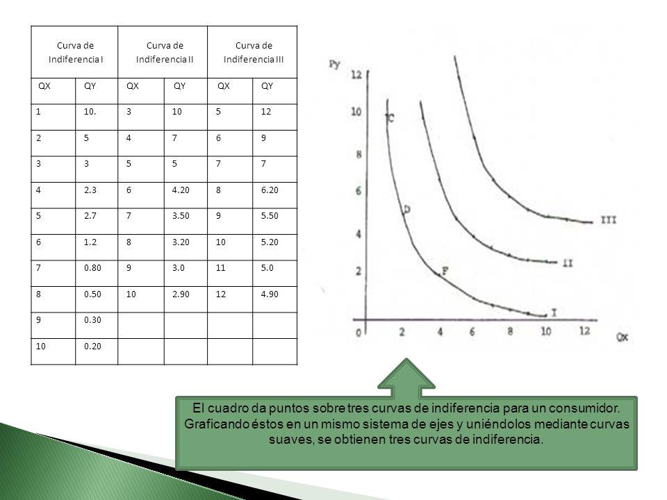 Curva de Indiferencia I Curva de Indiferencia II Curva de Indiferencia III QXQYQXQYQXQY 110.310512 254769 335577 42.364.2086.20 52.773.5095.50 61.283.