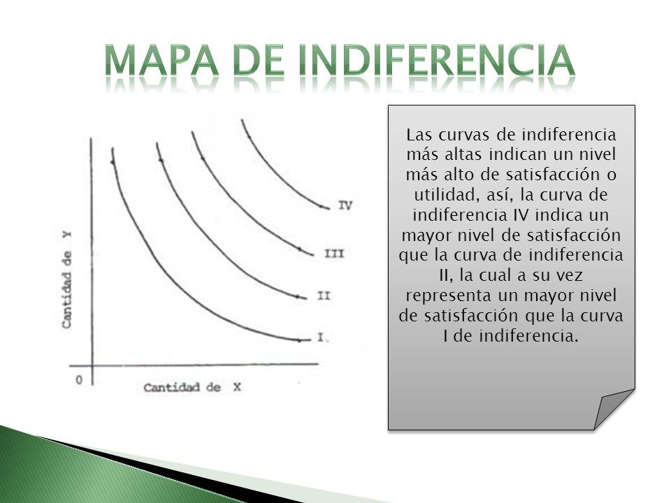 Las curvas de indiferencia más altas indican un nivel más alto de satisfacción o utilidad, así, la curva de indiferencia IV indica un mayor nivel de s