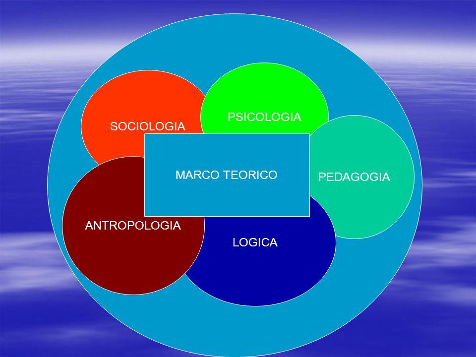 SOCIOLOGIA PSICOLOGIA PEDAGOGIA LOGICA ANTROPOLOGIA MARCO TEORICO