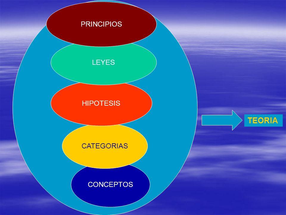 TEORIA DE LA INVESTIGACIÒN CIENTÌFICA ES UN SISTEMA DE ENUNCIADOS QUE DESCRIBEN, EXPLICAN Y PREDICEN FENÓMENOS Y QUE SE CONCRETIZAN EN CONCEPTOS, CATEGORIAS, HIPOTESIS, LEYES Y PRIRNCIPIOS INTERRELACIONADOS.