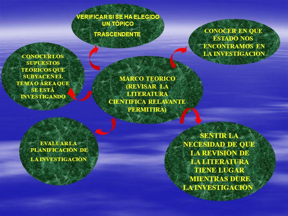 MARCO TEORICO (REVISAR LA LITERATURA CIENTIFICA RELAVANTE PERMITIRÀ) VERIFICAR SI SE HA ELEGIDO UN TÒPICO TRASCENDENTE CONOCER EN QUE ESTADO NOS ENCON