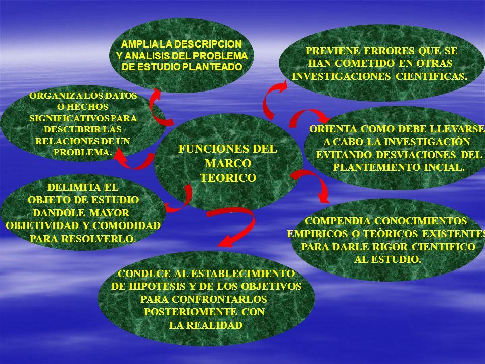 FUNCIONES DEL MARCO TEORICO AMPLIA LA DESCRIPCION Y ANALISIS DEL PROBLEMA DE ESTUDIO PLANTEADO PREVIENE ERRORES QUE SE HAN COMETIDO EN OTRAS INVESTIGA