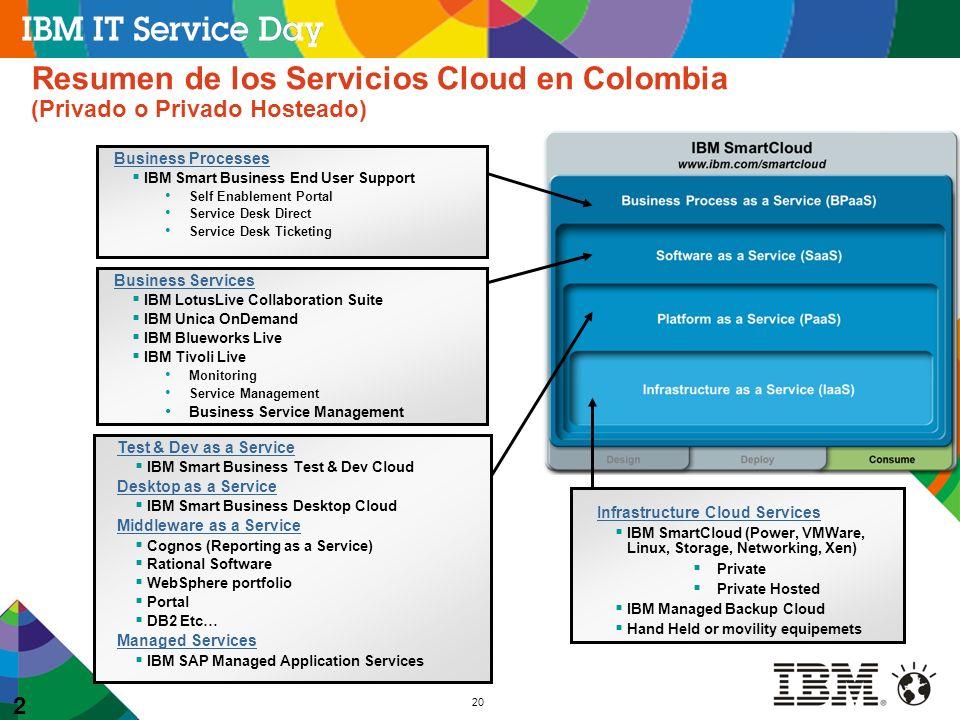 20 20 Resumen de los Servicios Cloud en Colombia (Privado o Privado Hosteado) Business Services IBM LotusLive Collaboration Suite IBM Unica OnDemand I