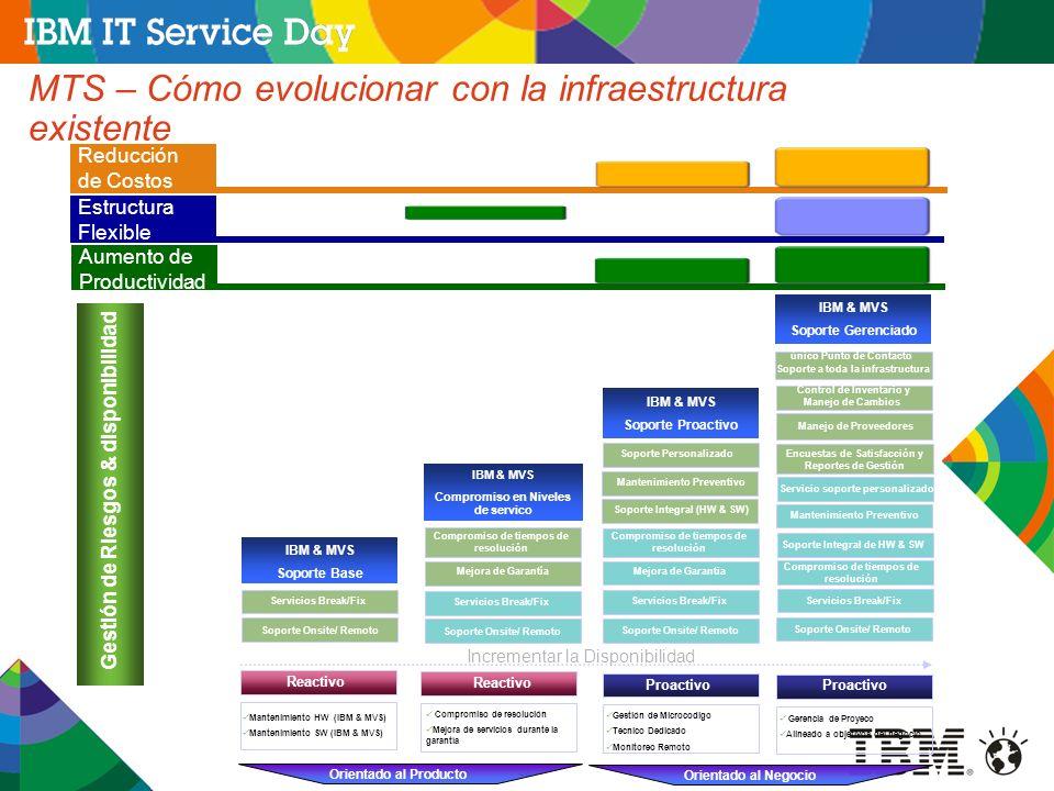 22 MTS – Cómo evolucionar con la infraestructura existente Gestión de Riesgos & disponibilidad Orientado al Producto Orientado al Negocio IBM & MVS So