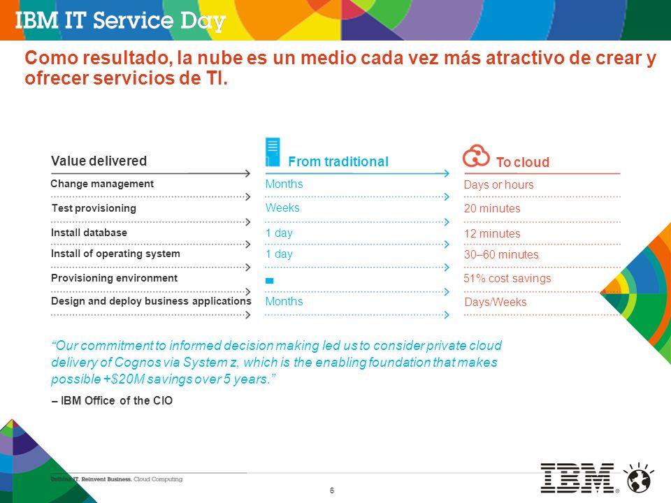 6 Como resultado, la nube es un medio cada vez más atractivo de crear y ofrecer servicios de TI. Value delivered Change management Test provisioning I