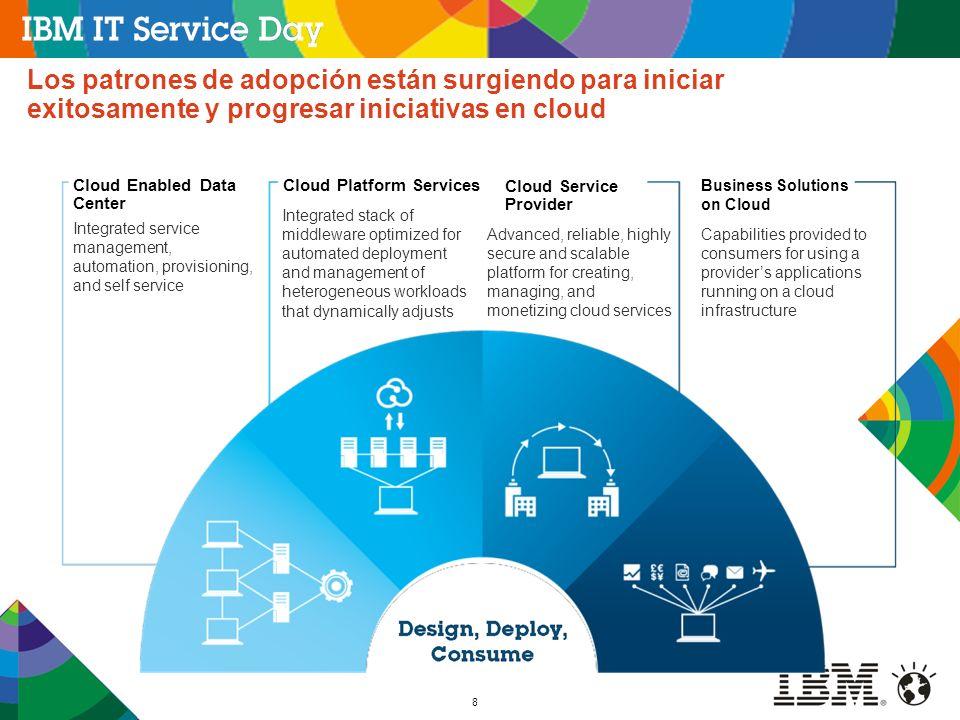8 Los patrones de adopción están surgiendo para iniciar exitosamente y progresar iniciativas en cloud Cloud Enabled Data Center Cloud Platform Service