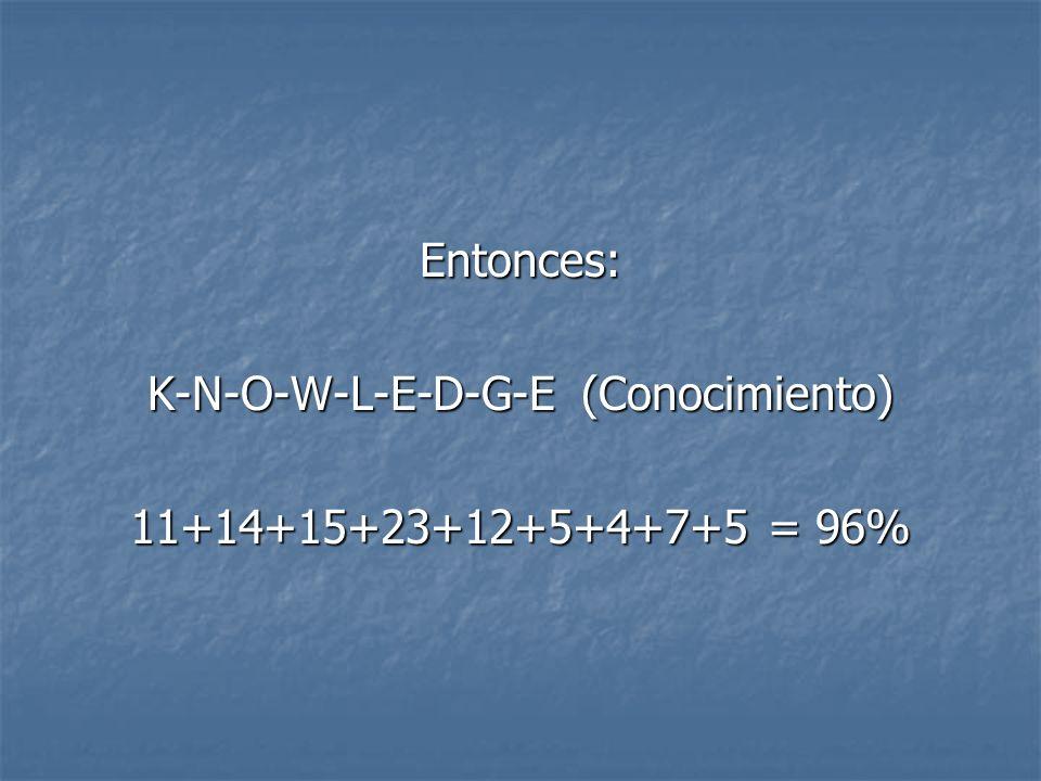 Entonces: K-N-O-W-L-E-D-G-E (Conocimiento) 11+14+15+23+12+5+4+7+5 = 96%