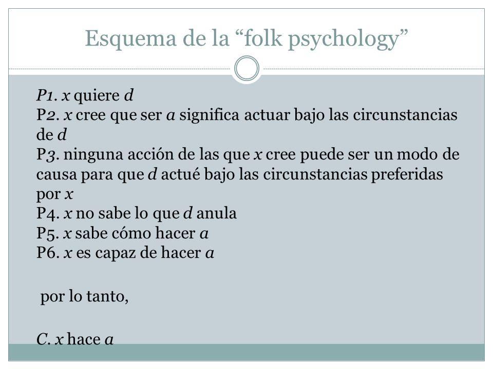 Esquema de la folk psychology P1. x quiere d P2. x cree que ser a significa actuar bajo las circunstancias de d P3. ninguna acción de las que x cree p