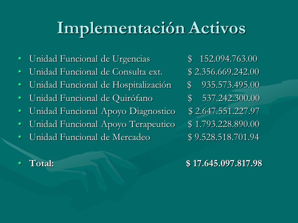Implementación Activos Implementación Activos Unidad Funcional de Urgencias $ 152.094.763.00Unidad Funcional de Urgencias $ 152.094.763.00 Unidad Func