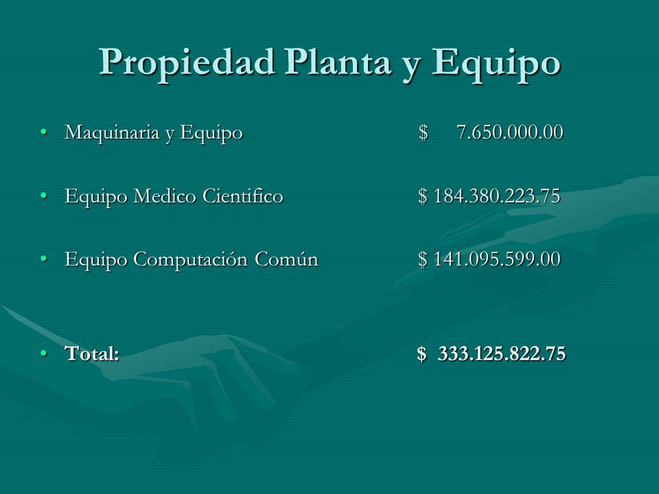Propiedad Planta y Equipo Maquinaria y Equipo $ 7.650.000.00Maquinaria y Equipo $ 7.650.000.00 Equipo Medico Cientifico $ 184.380.223.75Equipo Medico