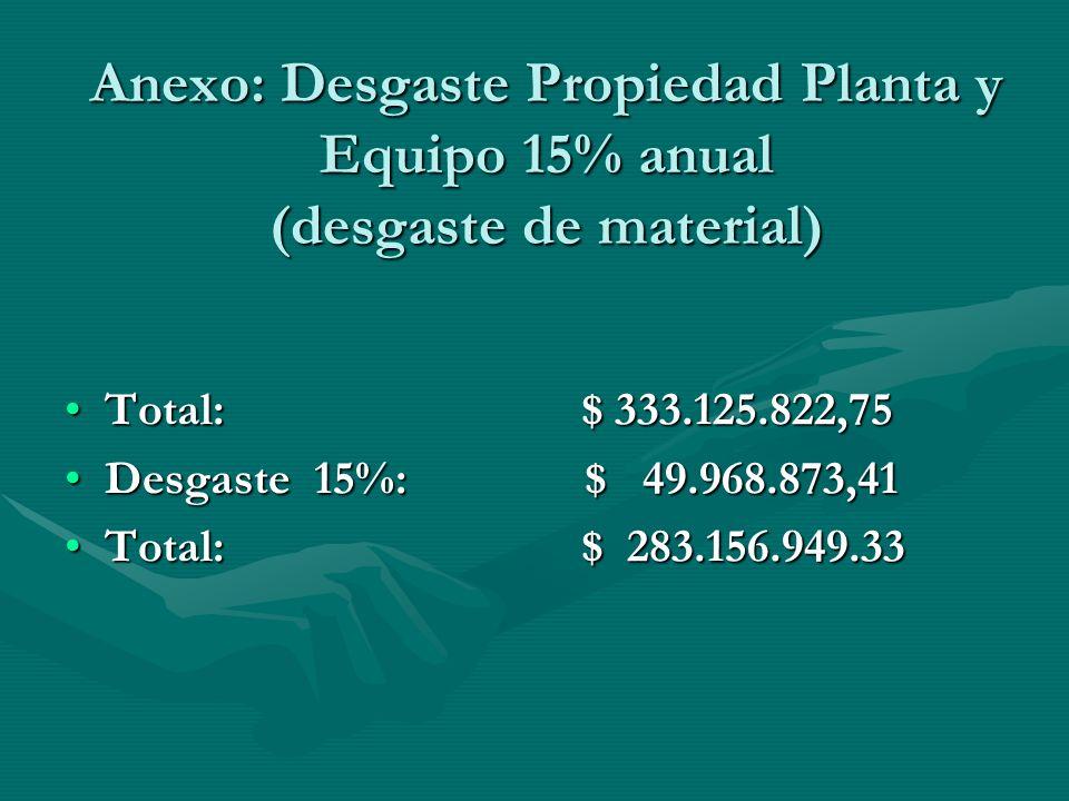 Anexo: Desgaste Propiedad Planta y Equipo 15% anual (desgaste de material) Total: $ 333.125.822,75Total: $ 333.125.822,75 Desgaste 15%: $ 49.968.873,4