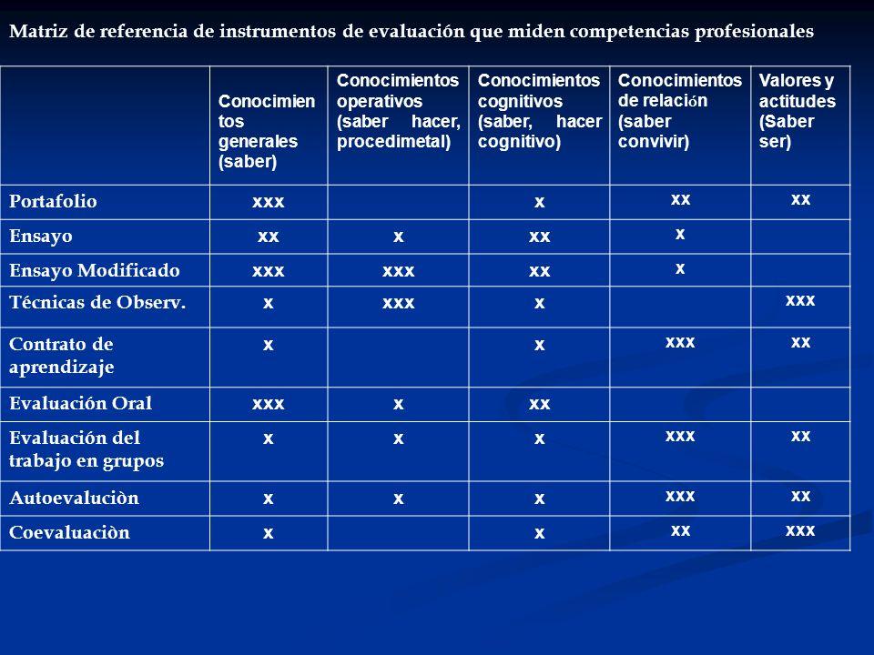 Matriz de referencia de instrumentos de evaluación que miden competencias profesionales Conocimien tos generales (saber) Conocimientos operativos (sab