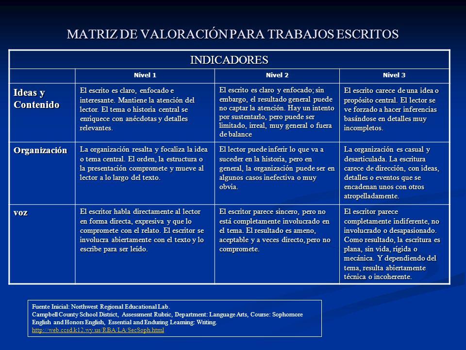 MATRIZ DE VALORACIÓN PARA TRABAJOS ESCRITOS INDICADORES Nivel 1Nivel 2Nivel 3 Ideas y Contenido El escrito es claro, enfocado e interesante. Mantiene