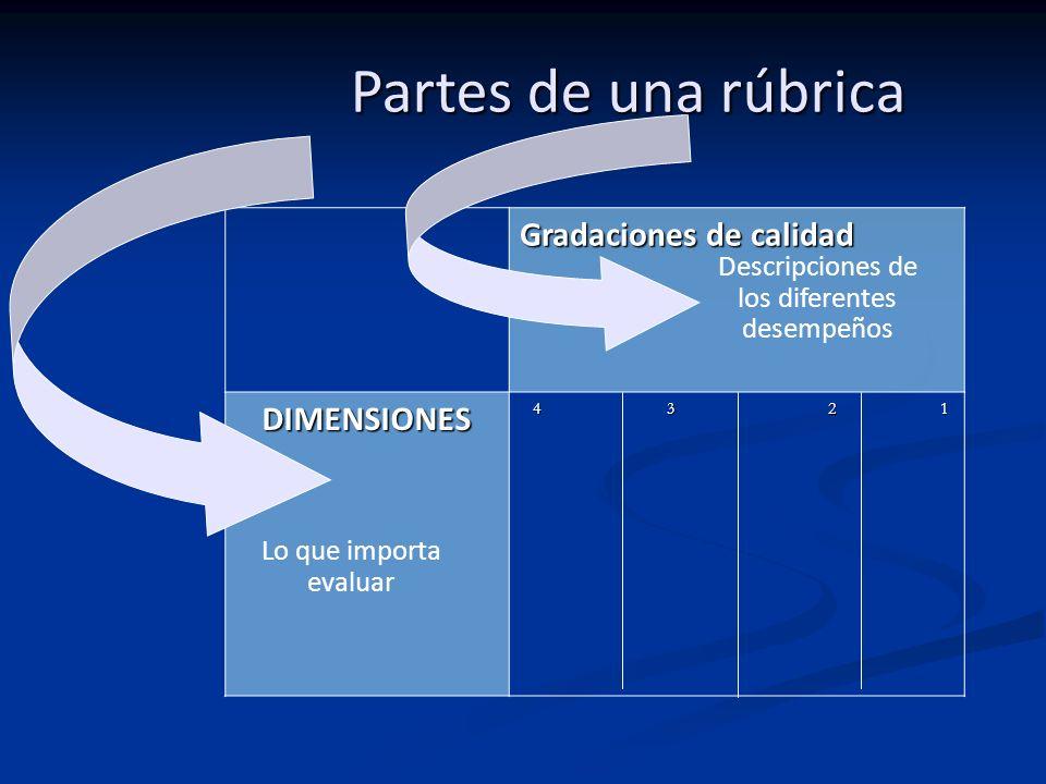 Gradaciones de calidad DIMENSIONES 4 3 2 1 4 3 2 1 Lo que importa evaluar Descripciones de los diferentes desempeños Partes de una rúbrica