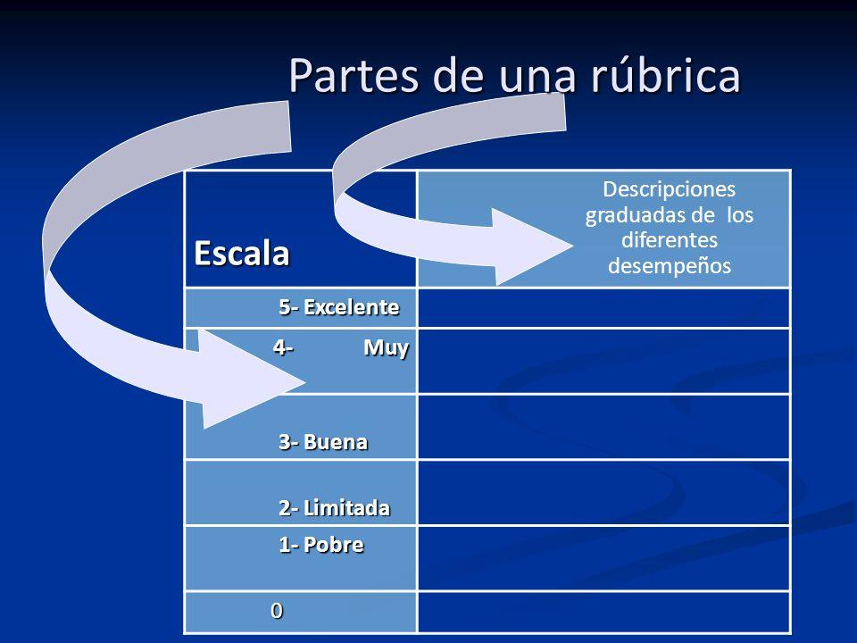 Escala 5- Excelente 5- Excelente 4- Muy Buena 4- Muy Buena 3- Buena 3- Buena 2- Limitada 2- Limitada 1- Pobre 1- Pobre 0 Descripciones graduadas de lo