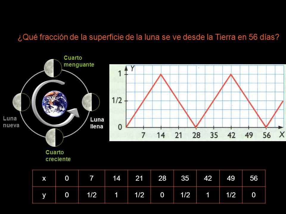 ¿Qué fracción de la superficie de la luna se ve desde la Tierra en 56 días? Variable independiente x: número de días Variable dependiente y: fracción