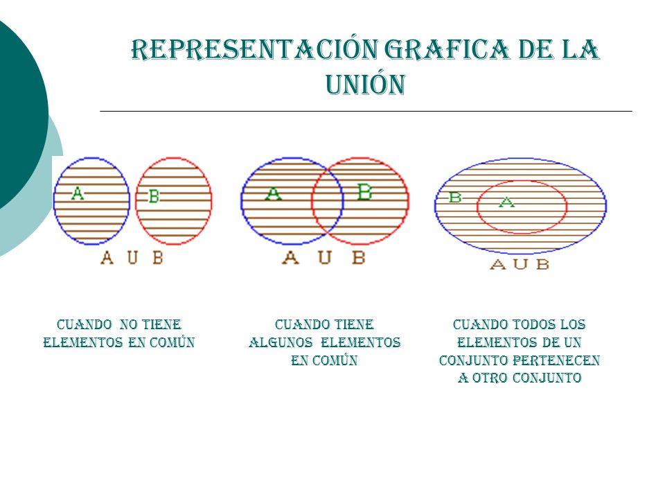 Representación Grafica de la Unión Cuando no Tiene Elementos en común Cuando Tiene algunos Elementos en común Cuando todos los elementos de un conjunt