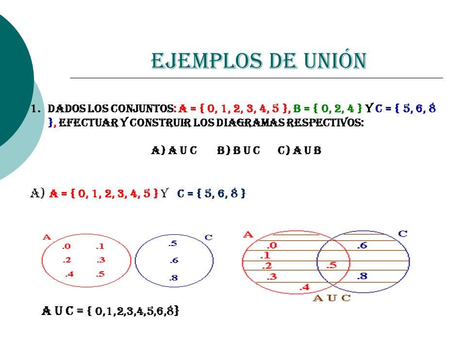 Ejemplos de Unión 1.Dados los conjuntos: A = { 0, 1, 2, 3, 4, 5 }, B = { 0, 2, 4 } y C = { 5, 6, 8 }, efectuar y construir los diagramas respectivos: