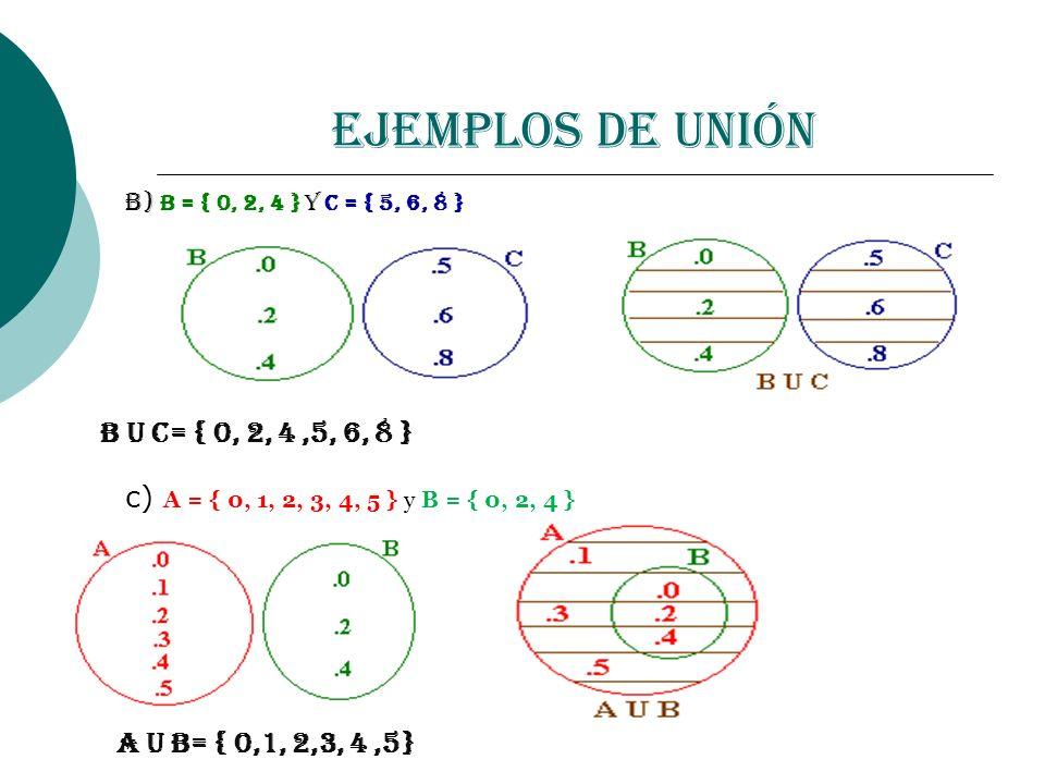 b) B = { 0, 2, 4 } y C = { 5, 6, 8 } B U C= { 0, 2, 4,5, 6, 8 } c) A = { 0, 1, 2, 3, 4, 5 } y B = { 0, 2, 4 } A U B= { 0,1, 2,3, 4,5} Ejemplos de Unió