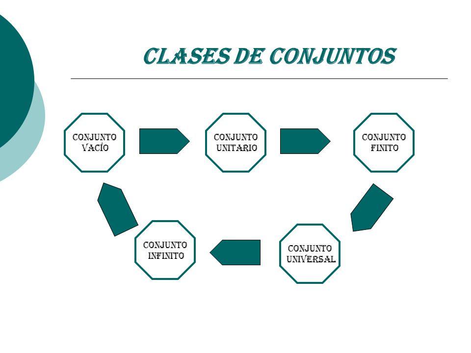 Clases de Conjuntos Conjunto Vacío Conjunto Unitario Conjunto Finito Conjunto Infinito Conjunto Universal