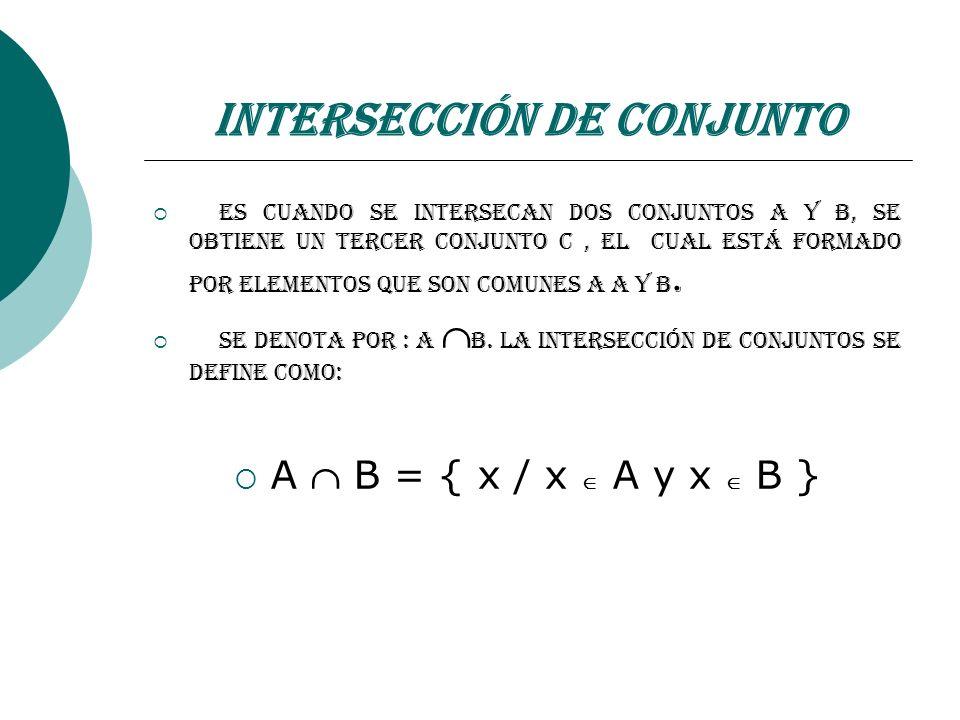 Intersección de Conjunto Es cuando se intersecan dos conjuntos A y B, se obtiene un tercer conjunto C, el cual está formado por elementos que son comu