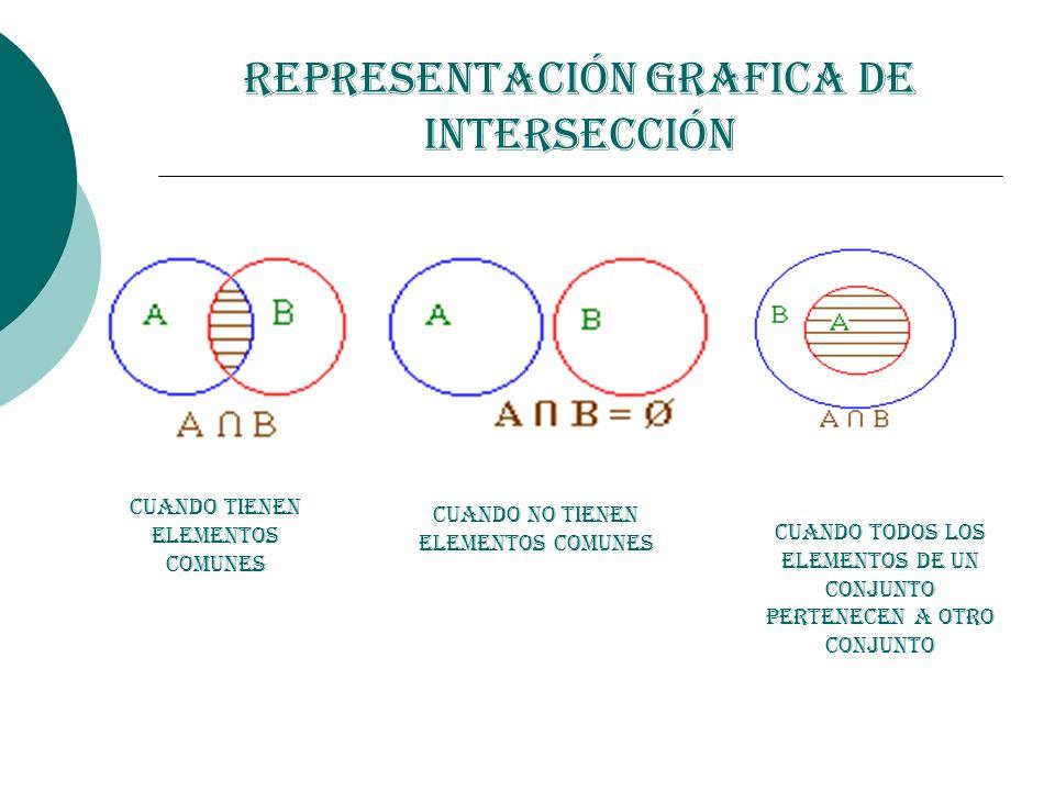 Representación Grafica de Intersección Cuando tienen elementos comunes Cuando no tienen elementos comunes Cuando todos los Elementos de un Conjunto pe