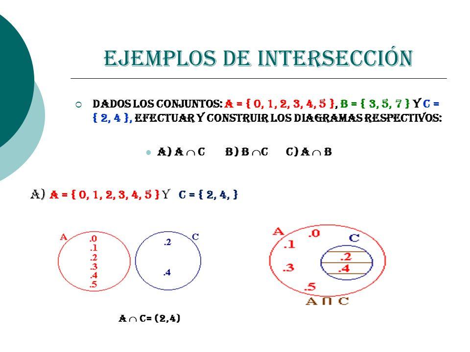 Ejemplos de Intersección Dados los conjuntos: A = { 0, 1, 2, 3, 4, 5 }, B = { 3, 5, 7 } y C = { 2, 4 }, efectuar y construir los diagramas respectivos