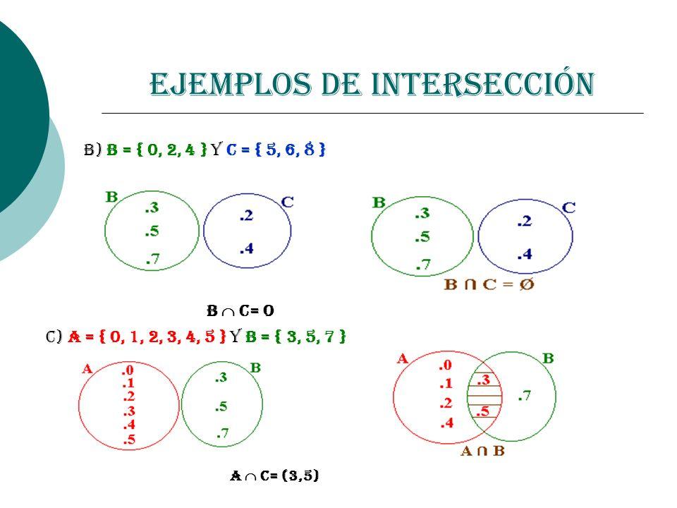 Ejemplos de Intersección b) B = { 0, 2, 4 } y C = { 5, 6, 8 } B C= O C) A = { 0, 1, 2, 3, 4, 5 } y B = { 3, 5, 7 } A C= (3,5)